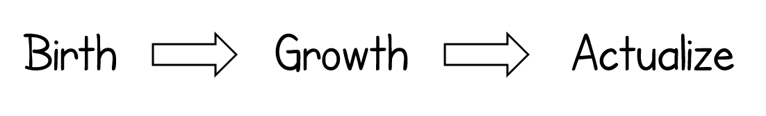 birth -> growth -> actualize